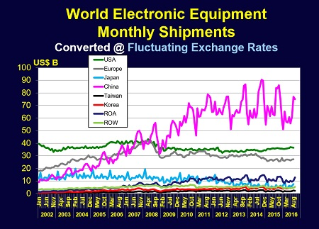 electronic_equipment_monthly.jpg