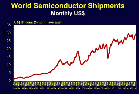 semicon_shipments.jpg